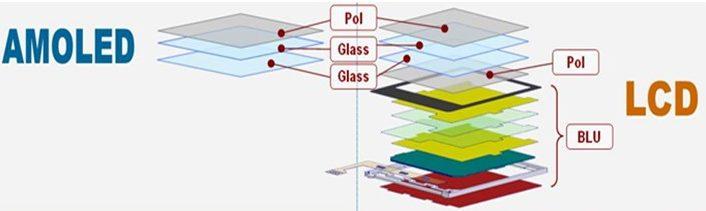 AMOLED는 풍부한 색재현력과 빠른 응답속도 때문에 멀티미디어 기기로 변하고 있는 휴대폰을 비롯해 다양한 IT기기의 화면으로 채택되고 있습니다.