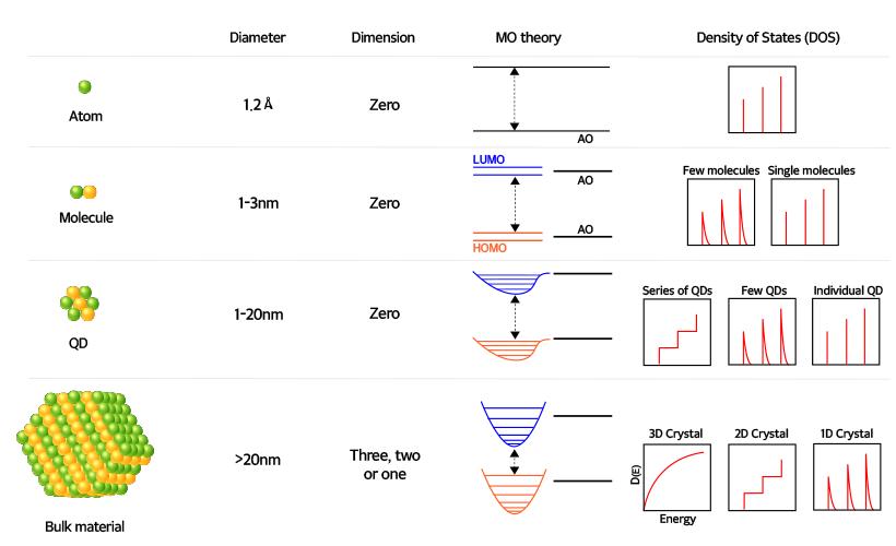 [디스플레이 심층 탐구] QD(Quantum Dot)란 무엇일까?